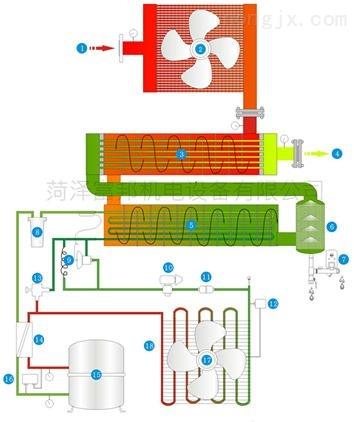 智能化加药排污系统