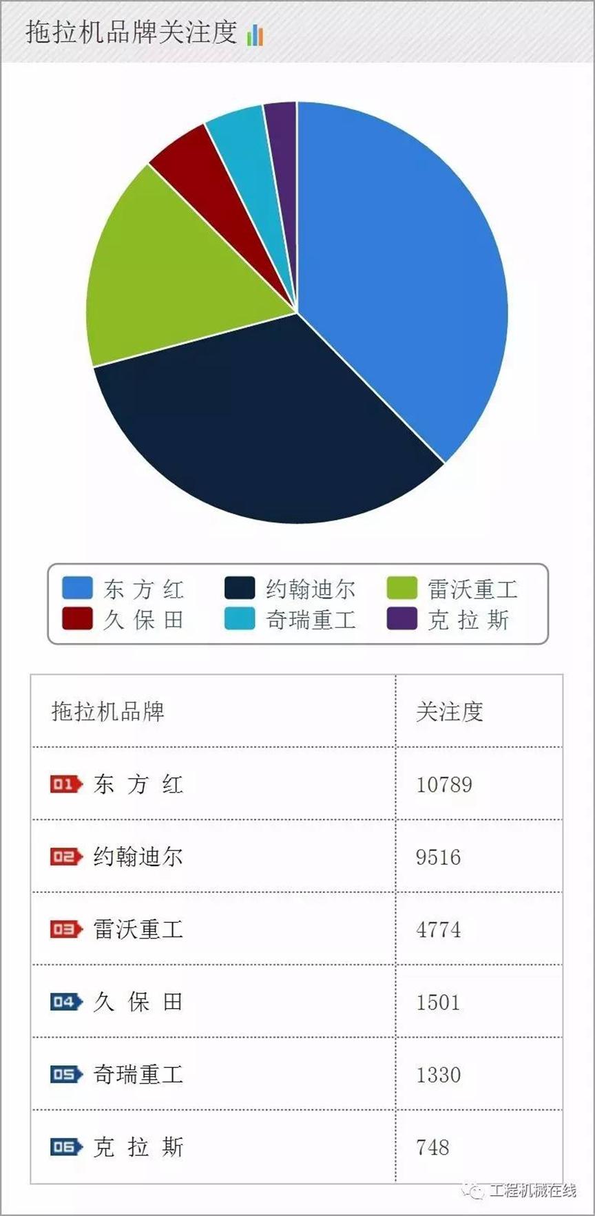 【农机指数】2017年7月农业机械品牌关注度排名