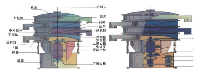 结构特点: 该机由立式激振电机
