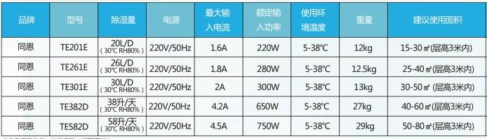 广东工业除湿机